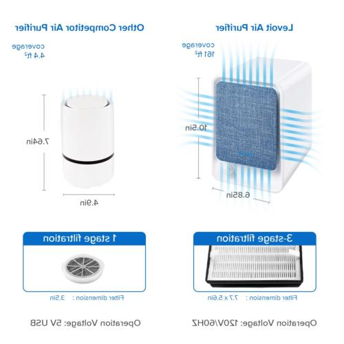 LEVOIT Purifier for Home Compact for